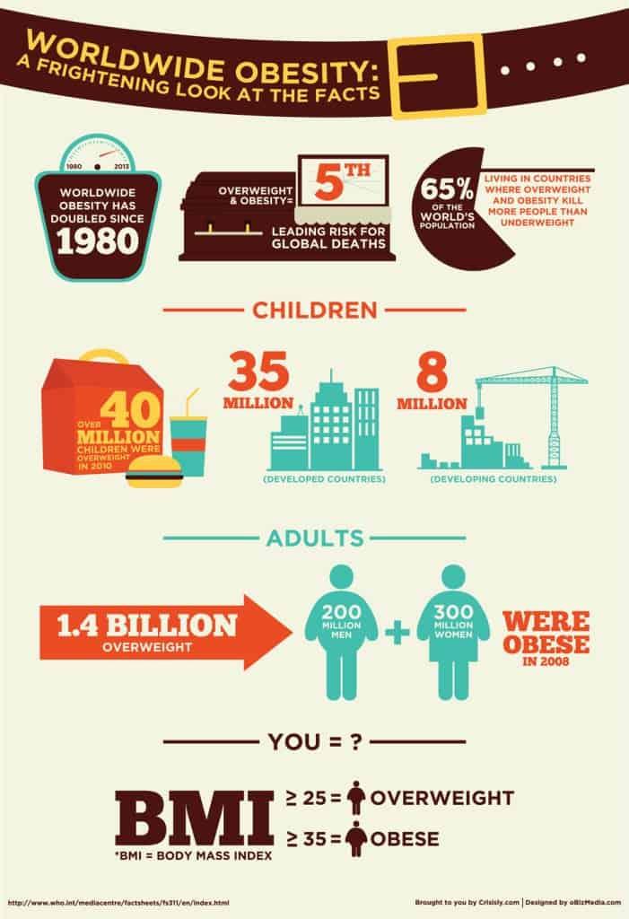 Worldwide Obesity