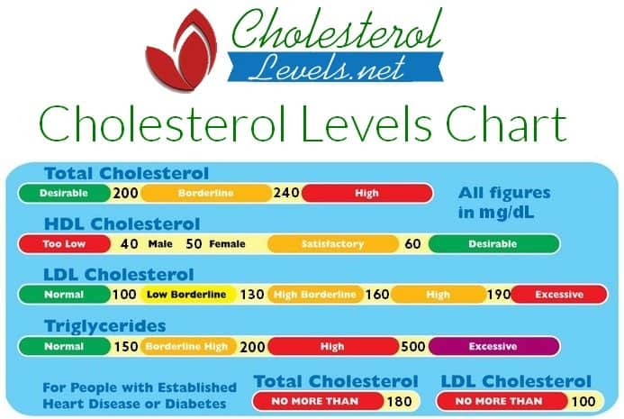 cholesterol-levels-chart
