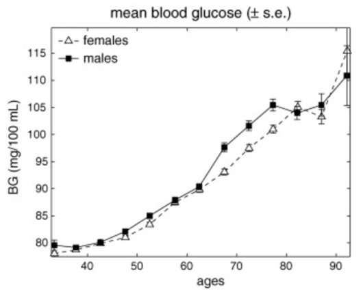 Blood sugar increases with age, as does diabetes.