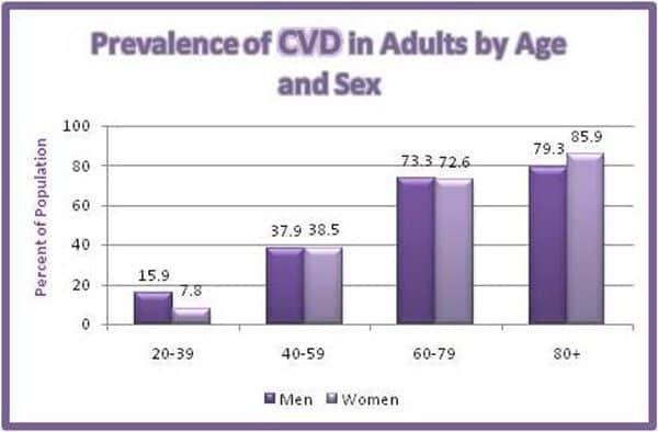 chart_prevlence_of_cvd