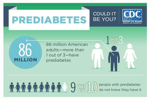 Most people don't know they're prediabetic