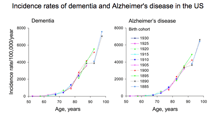 Incidences of Alzheimier's and dementia increases as we age.