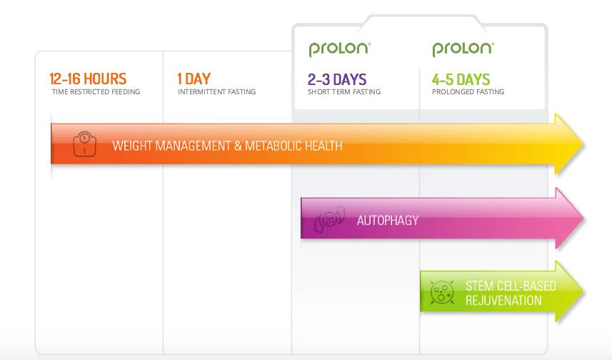ProLon Fasting Mimicking Diet