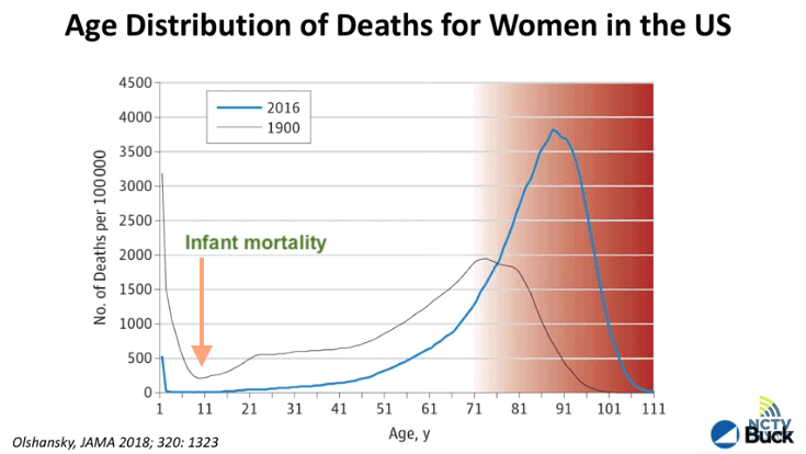 Dr. Verdin: women's age distribution since 1900