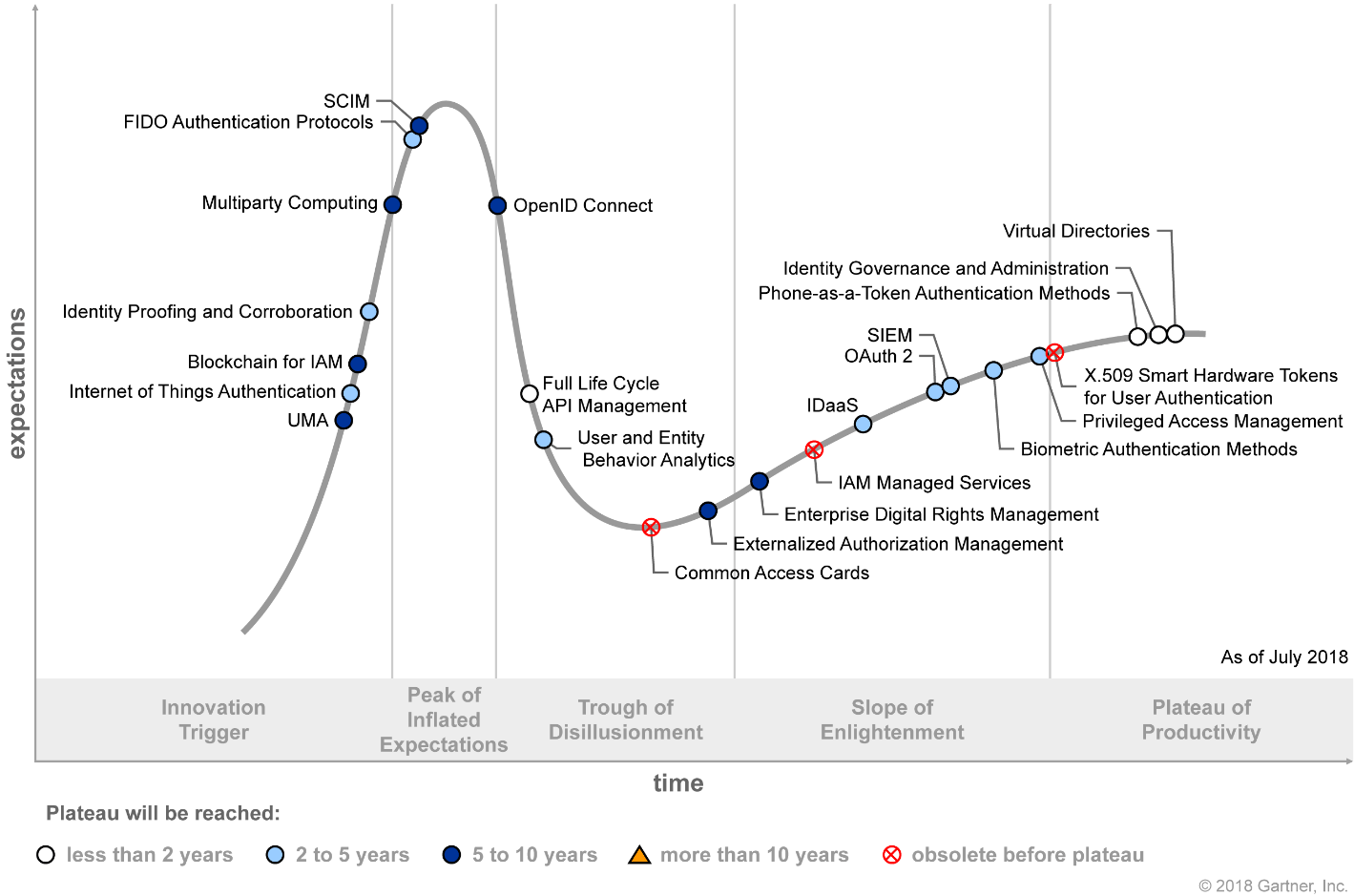 Hype Cycle for Identity and Access Management Technologies 2018 (G00337774)