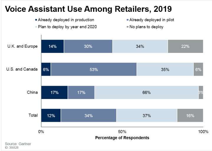 "Do retailsers use conversational commerce"" width="