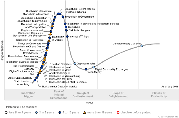 Hype Cycle for Blockchain Business 2018 (G00357811)