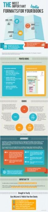 Indie Book Formats