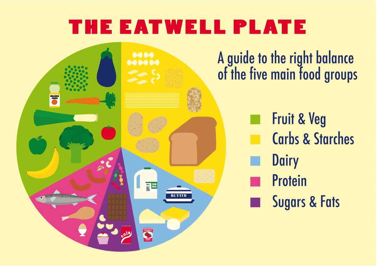 Eatwell Plate Magnet