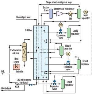 Nitrogen expansion cycle enhances flexibility of small