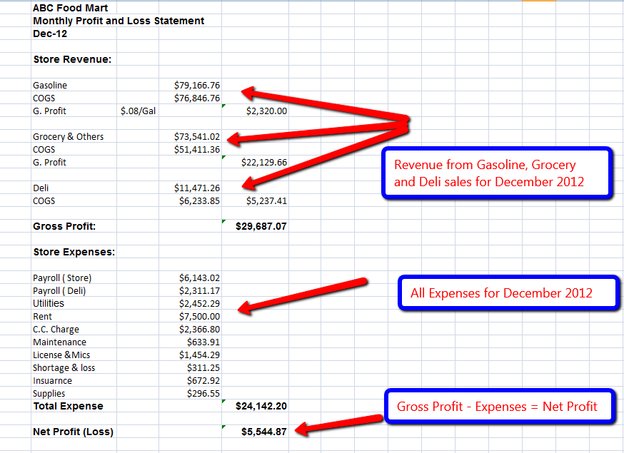 Profit And Loss Forms 2012