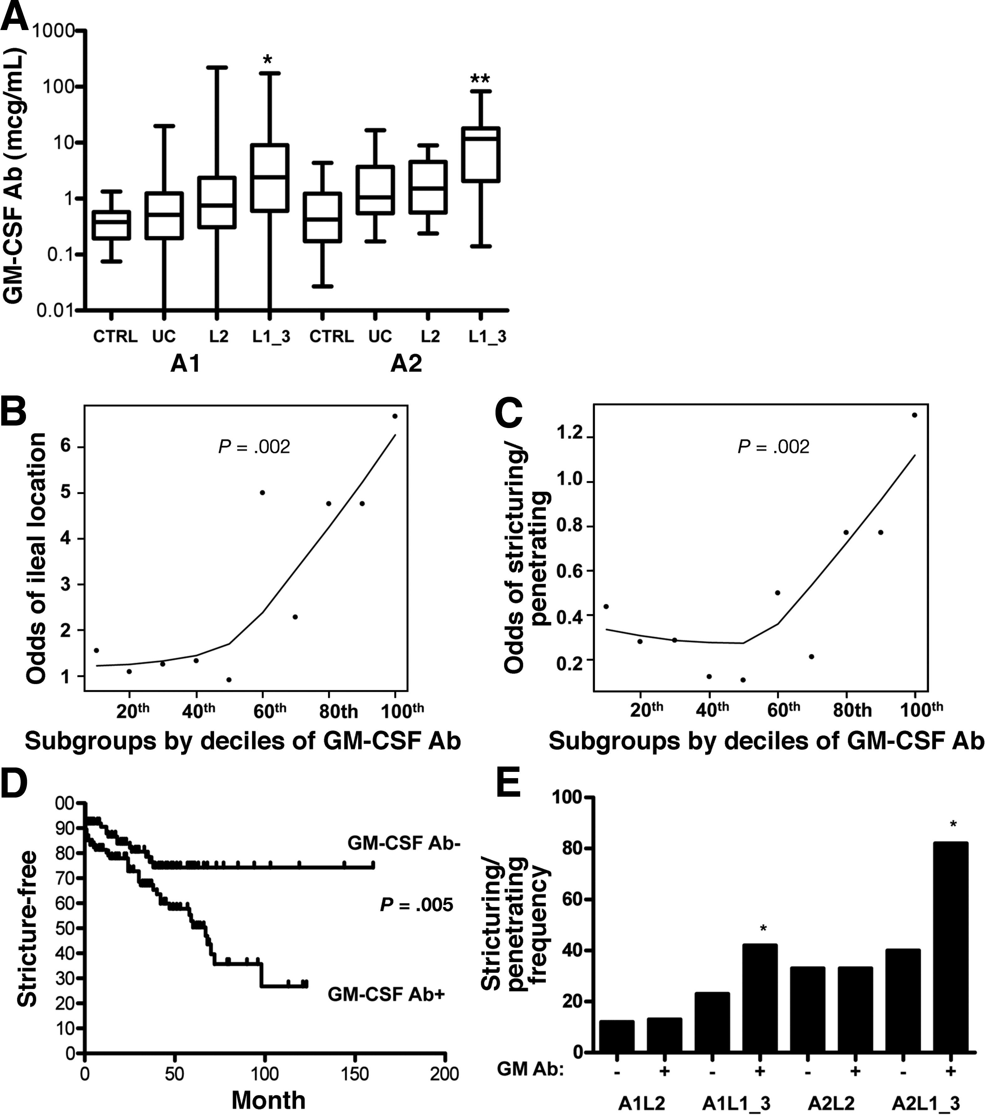 Granulocyte Macrophage Colony Stimulating Factor