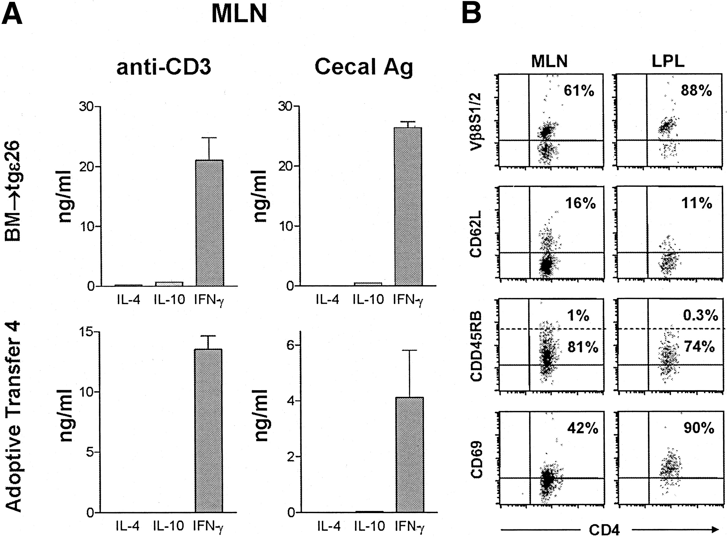 In Vivo Generation Of Oligoclonal Colitic Cd4 T Cell