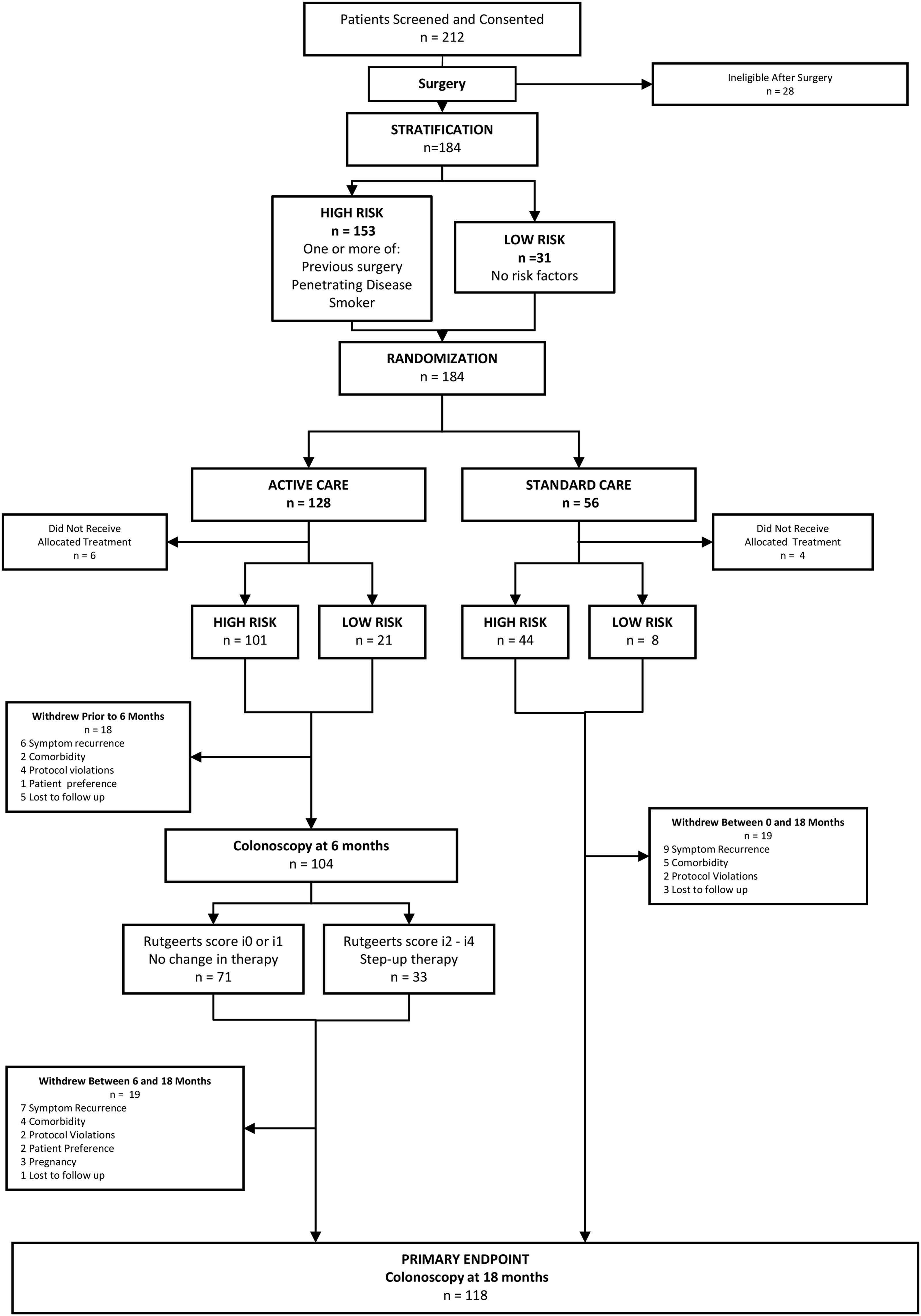 Supplemental Materials For Measurement Of Fecal