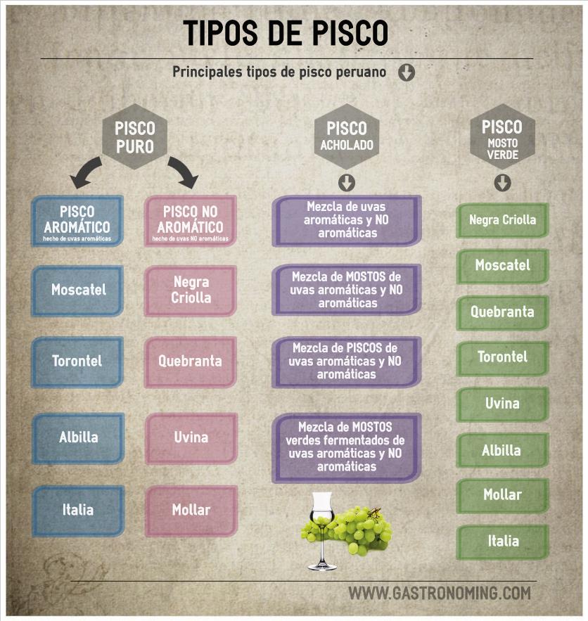 Tipos de Pisco