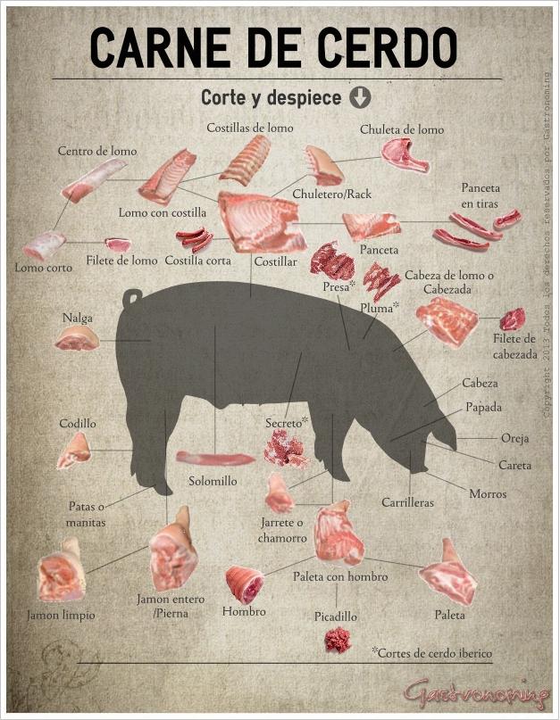 Carne de cerdo, corte ydespiece — Gastronoming