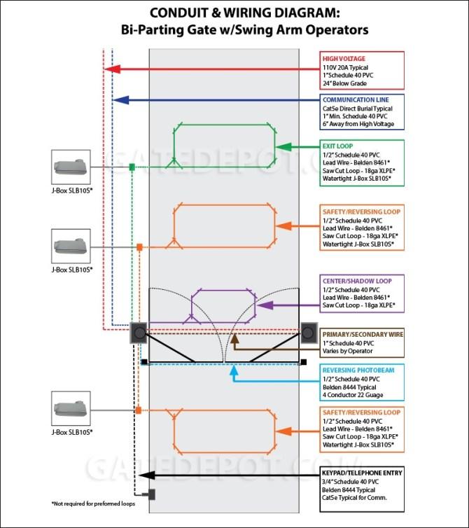 conduit  wiring diagram biparting swing gate w/ swing arm