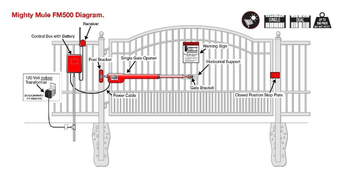 6152iLh80TL._SL1388_?fit=1200%2C616 review the mighty mule fm500 gate openers mighty mule gate opener wiring diagram at gsmx.co
