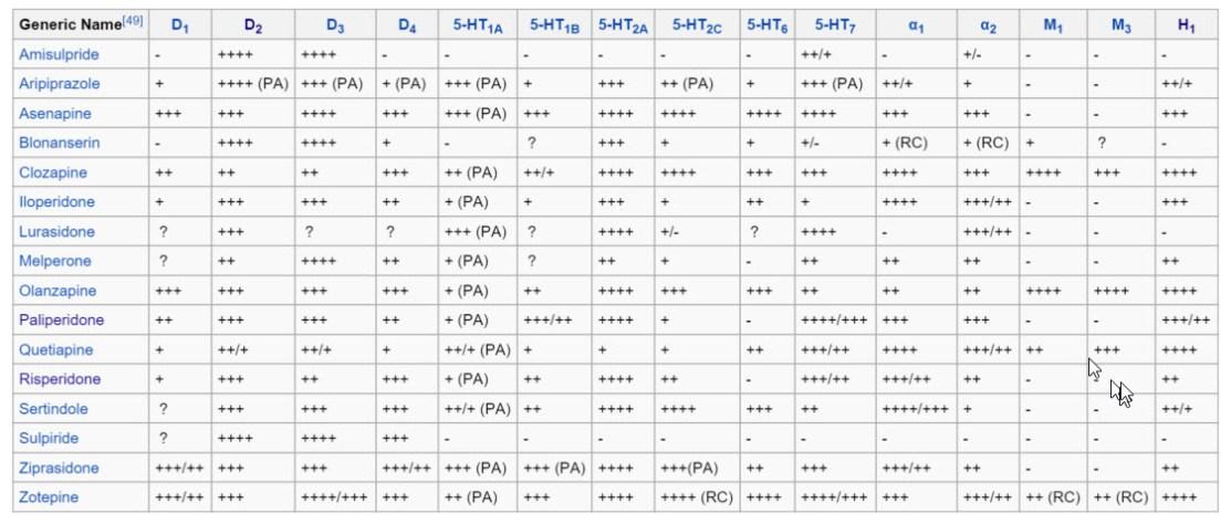Atypical Antipsychotics Binding Profiles from Wikipedia