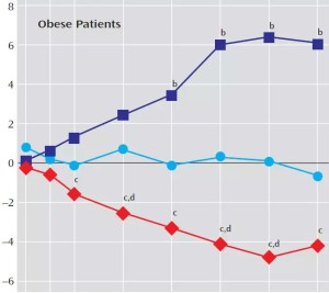lithium-and-weight-change-in-obese-patients