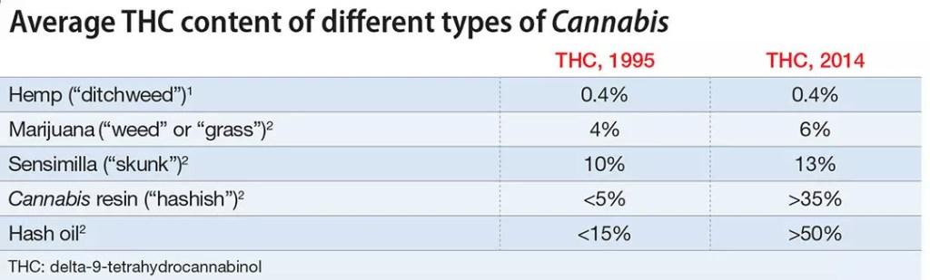 THC Increase and Type of Marijuana