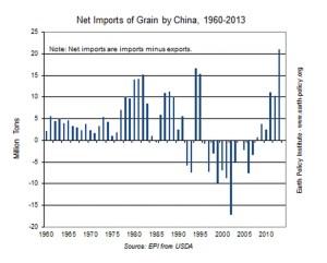 World feed China