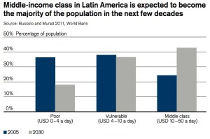 middle class latin america