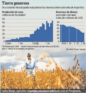 argentina grain charts