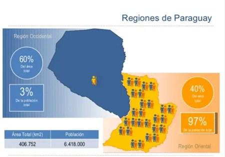 regions-of-paraguay