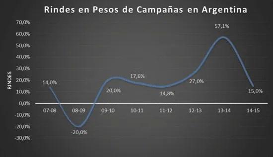 Rindes-en-Argentina