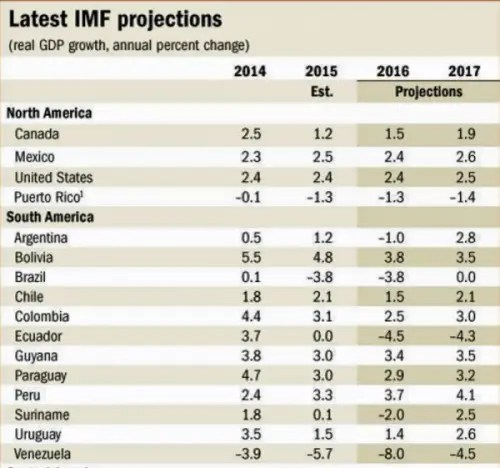 IMF-forcasts-for-South-America