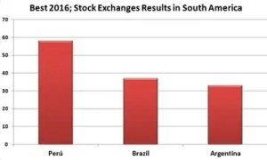 Stock Exchanges Results in South America 2016