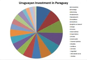 Uruguayan-Investment-in-Paraguay