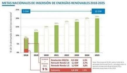 metas-argentinas-energia-renovable