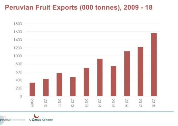 Peru fruit exports