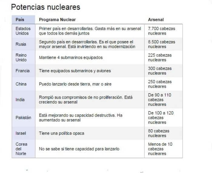 potencias nucleares