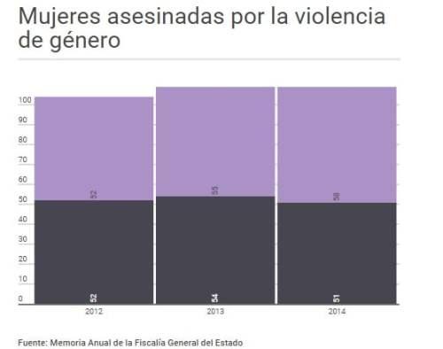 mujeres muertas por violencia de género