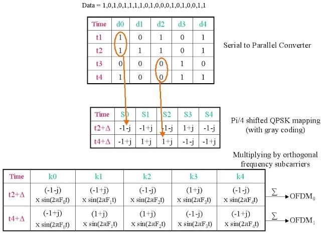 Ofdm Qpsk Matlab Code