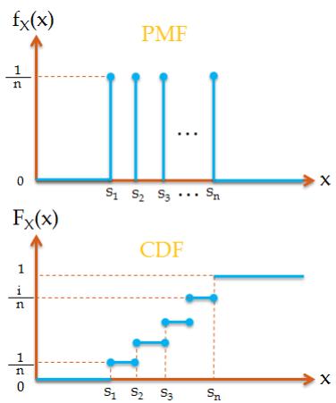 Uniform Random Variables And Uniform Distribution Gaussianwaves