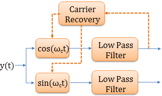 Symbol Timing Recovery for QPSK (digital modulations