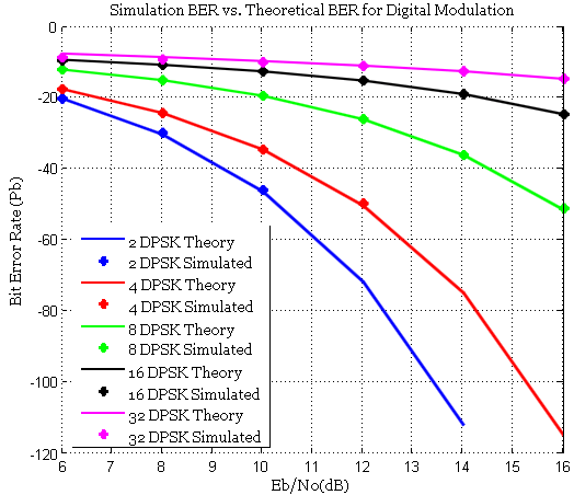 Simulation of DPSK performance curves in Matlab   GaussianWaves