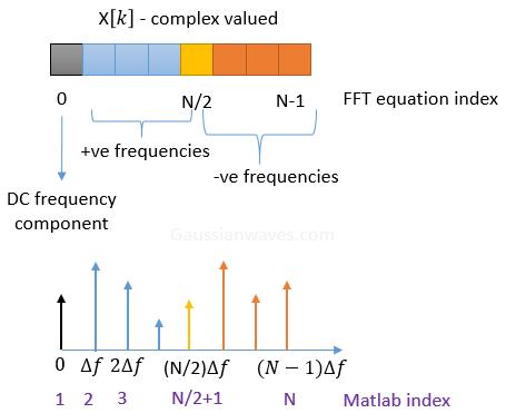 complexDFT_Matlab_index.png?w=455&ssl=1