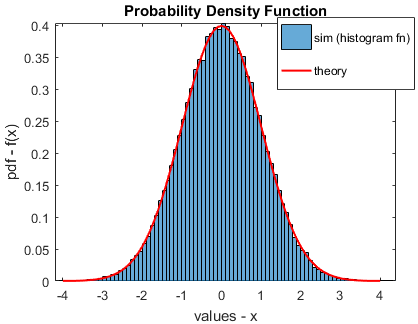 How to use histogram function in matlab to plot the estimated pdf estimated pdf using histogram function and the theoretical pdf ccuart Images