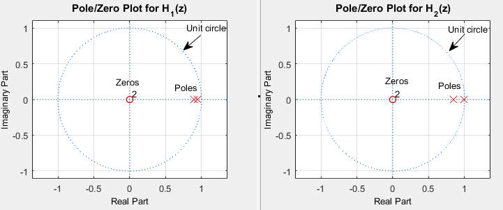 Choosing a filter fir or iir understanding the design figure 4 impact of poorly implemented iir filter on stability a stable ccuart Choice Image