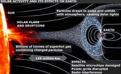solar flare effects