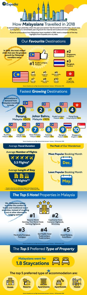 Infographic How Malaysia travel in 2018