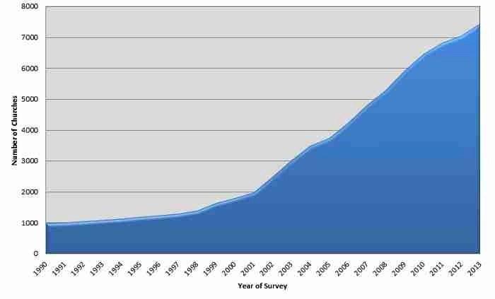 annual-growth-chart-2013