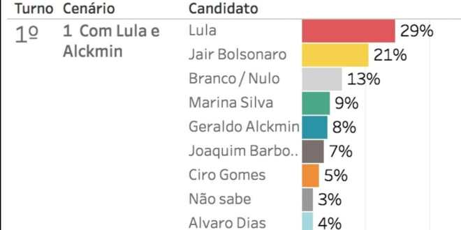 Paraná pesquisas: Bolsonaro se mostra imbatível para 2022