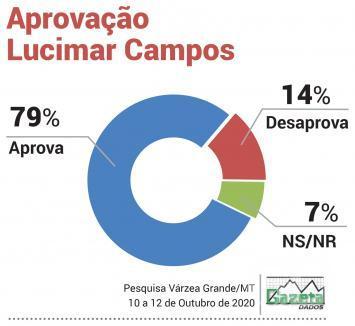 Aprovação Lucimar Campos VG