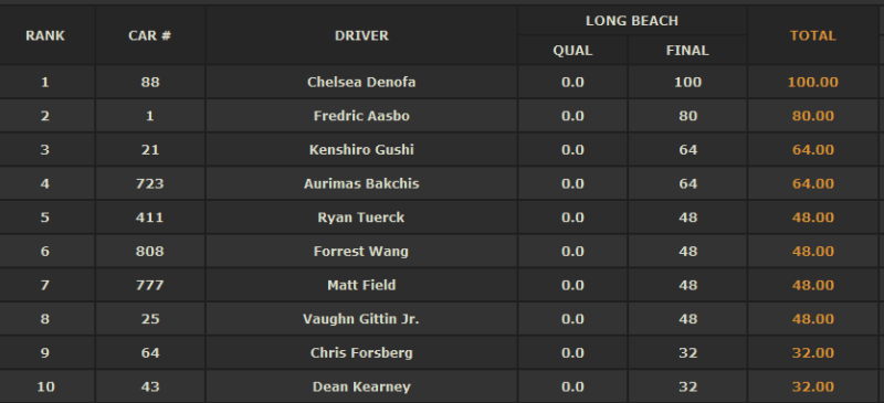 La classifica dei primi 10. Sul sito Formula Drift trovate la classifica completa a questo indirizzo http://www.formulad.com/standings-2016